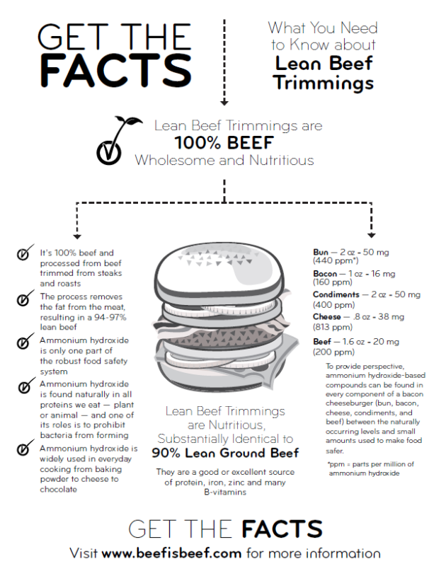Get the Facts on Lean Beef Trimmings